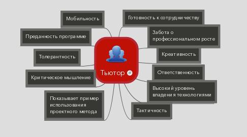 Mind Map: Тьютор