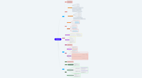 Mind Map: THE FIRST MID-TERM REVISION IN 2021-2022 SCHOOL YEAR