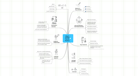 Mind Map: iPod