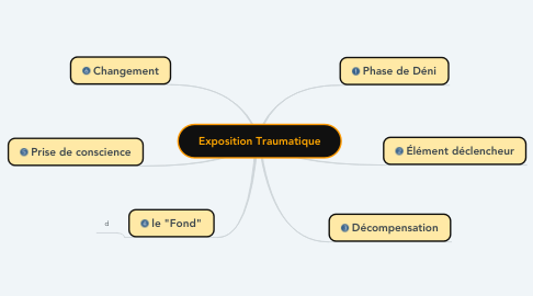 Mind Map: Exposition Traumatique