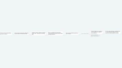 Mind Map: Instructional Design Process Map