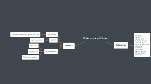 Mind Map: Relaciones públicas