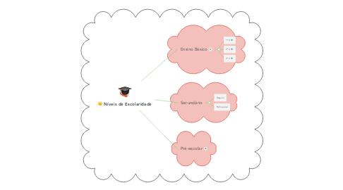 Mind Map: Níveis de Escolaridade