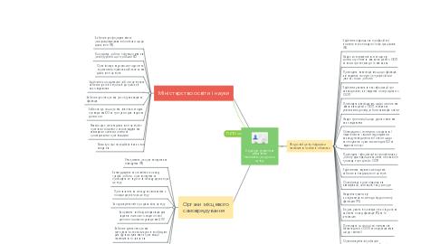 Mind Map: Структура управління діяльністю Інклюзивно-ресурсного центру