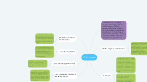 Mind Map: Onicomicose