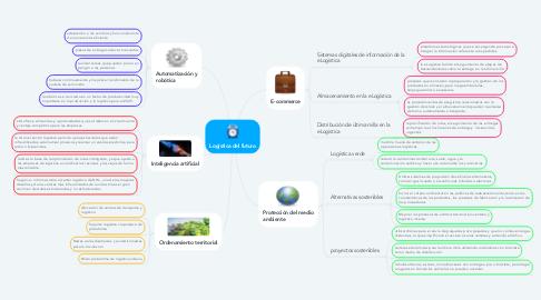 Mind Map: Logística del futuro