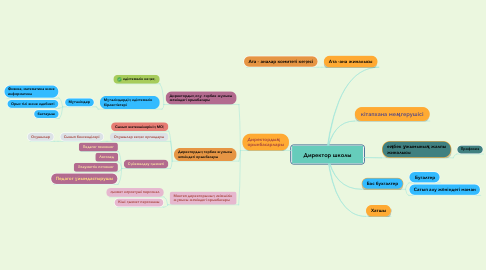 Mind Map: Директор школы