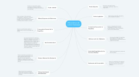 Mind Map: Mecanismos de control horizontal