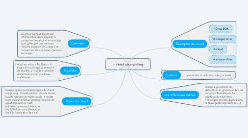 Mind Map: cloud coumputing