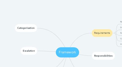 Mind Map: Framework