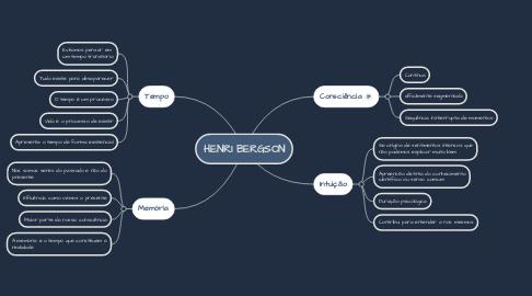 Mind Map: HENRI BERGSON