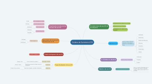 Mind Map: Cadena de Suministro (CS)