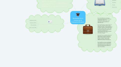 Mind Map: Resultados de la Lectura en la Evaluación Muestral