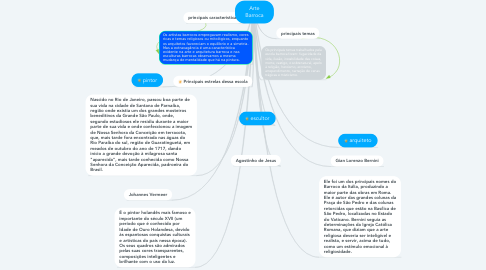Mind Map: Arte Barroca