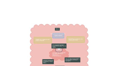 Mind Map: determinación de alcoholes