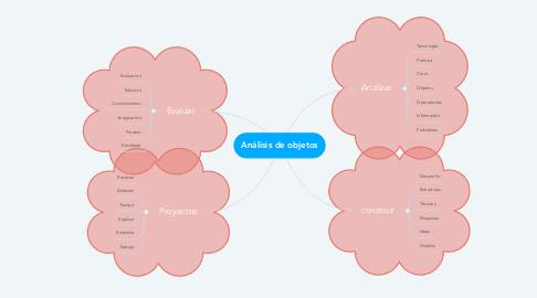 Mind Map: Análisis de objetos