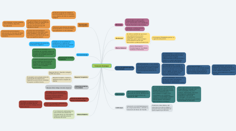 Mind Map: Tratamento Oncológico