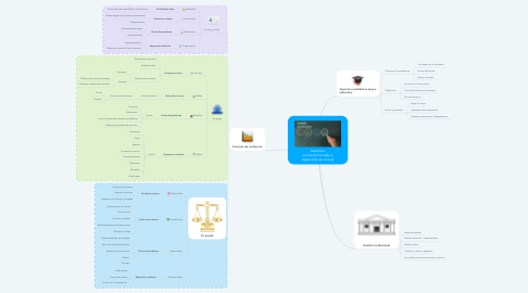 Mind Map: Aspectos socioemocionales a desarrollar en el aula