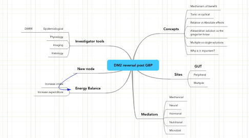 Mind Map: DM2 reversal post GBP