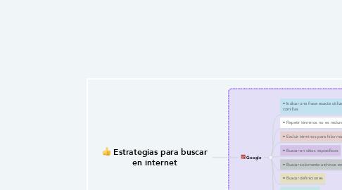Mind Map: Estrategias para buscar en internet