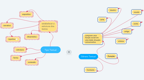 Mind Map: Tipo Textual