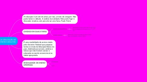 Mind Map: EJA  (EDUCAÇÃO DE JOVENS E ADULTOS)
