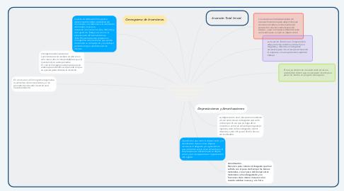 Mind Map: Inversión Total Inicial. Cronograma de Inversiones. Depreciaciones y Amortizaciones.