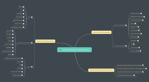 Mind Map: Pencatatan Modal Perusahaan (Bab V)