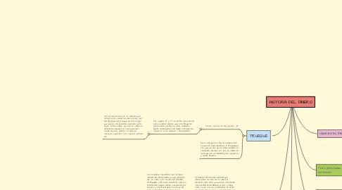 Mind Map: HISTORIA DEL DINERO