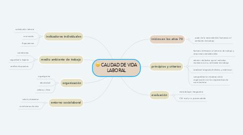 Mind Map: CALIDAD DE VIDA LABORAL