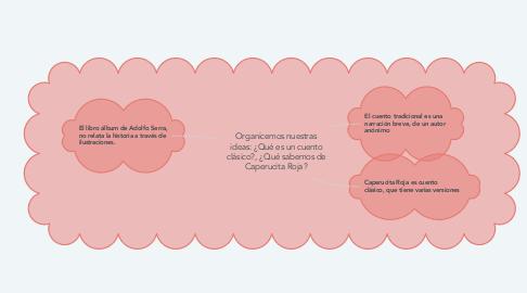 Mind Map: Organicemos nuestras ideas: ¿Qué es un cuento clásico?, ¿Qué sabemos de Caperucita Roja?