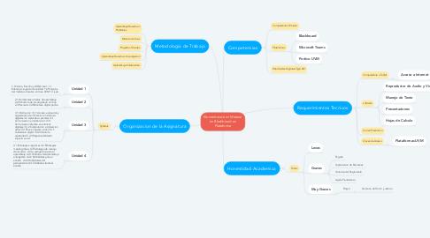 Mind Map: Elementos de mi Materia en Blackboard en Plataforma