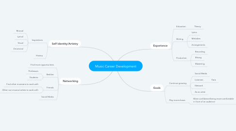 Mind Map: Music Career Development