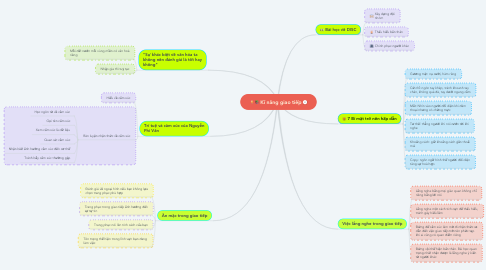 Mind Map: Kĩ năng giao tiếp