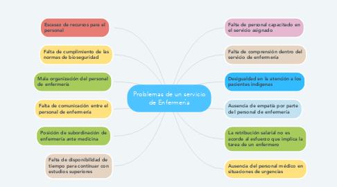 Mind Map: Problemas de un servicio de Enfermería