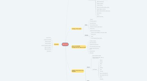 Mind Map: SISCONT