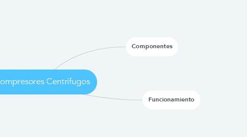 Mind Map: Compresores Centrifugos