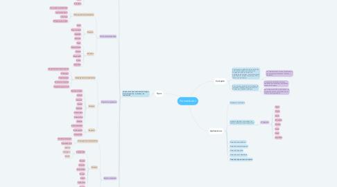 Mind Map: Fermentación