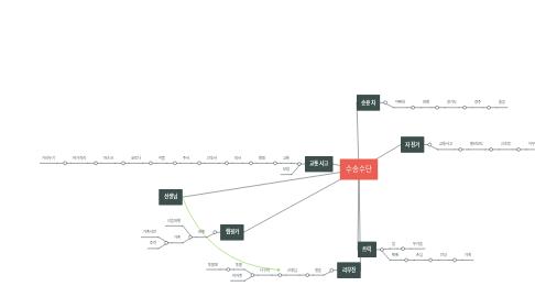Mind Map: 수송수단