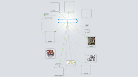 Mind Map: ¿Que seria del mundo sin aparatos electronico?