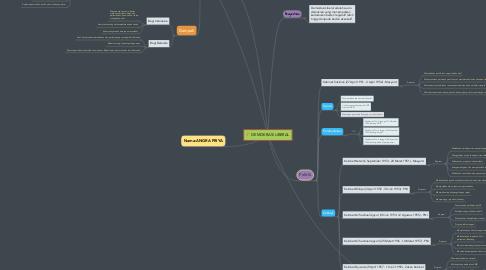 Mind Map: DEMOKRASI LIBERAL