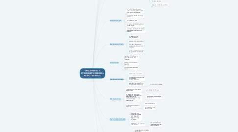 Mind Map: SEGUIMIENTO Y EVALUACIÓN DESDE EL BANCO MUNDIAL