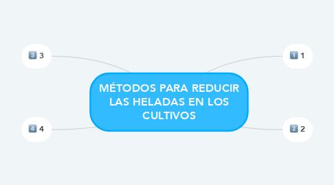 Mind Map: MÉTODOS PARA REDUCIR LAS HELADAS EN LOS CULTIVOS