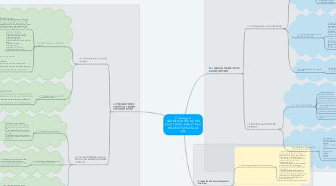 Mind Map: Chương VI  VẤN ĐỀ DÂN TỘC VÀ TÔN GIÁO TRONG THỜI KỲ QUÁ ĐỘ LÊN CHỦ NGHĨA XÃ HỘI