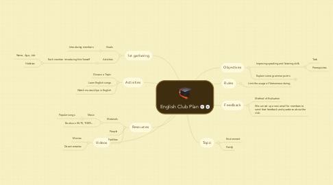 Mind Map: English Club Plan