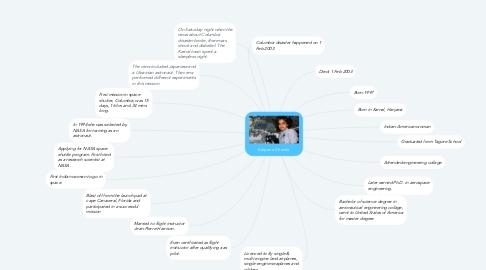 Mind Map: Kalpana Chawla