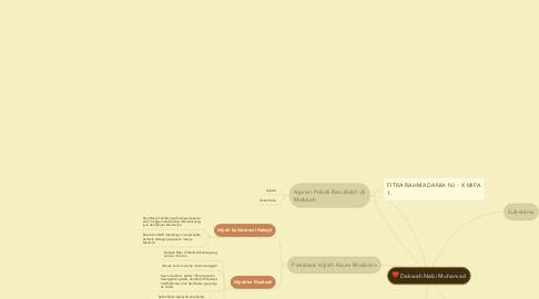 Mind Map: Dakwah Nabi Muhamad