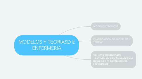 Mind Map: MODELOS Y TEORIASD E ENFERMERIA