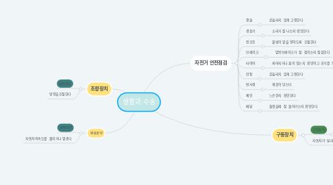 Mind Map: 생활과 수송