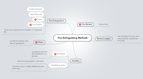 Mind Map: Fire Extinguishing Methods